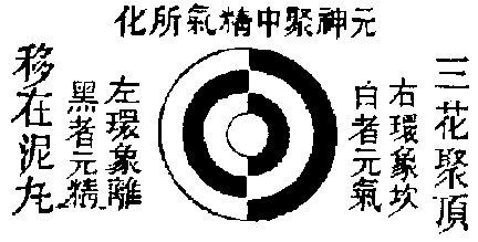 Lo spirito originario si accumula nel centro e trasmuta essenza e qi