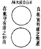 I cinque Xing originano il Taiji
