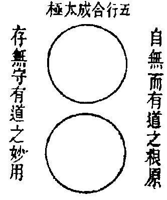 I cinque Xing originano il Taiji (centro)